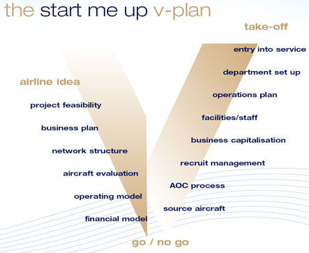 Airline start-up graphic